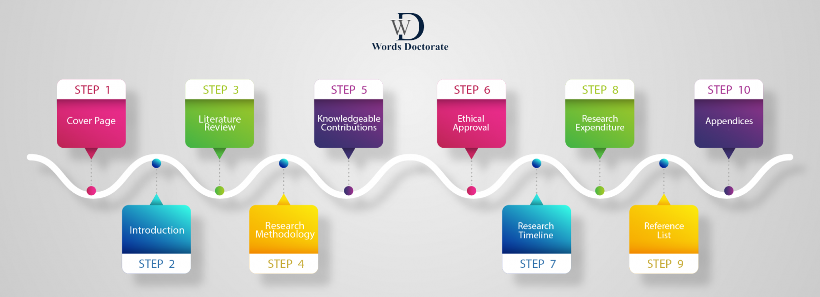 10 Research Proposal writing steps