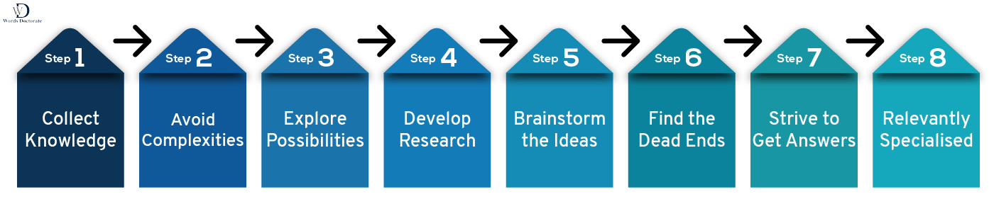 Construction of Research Questions - Words Doctorate