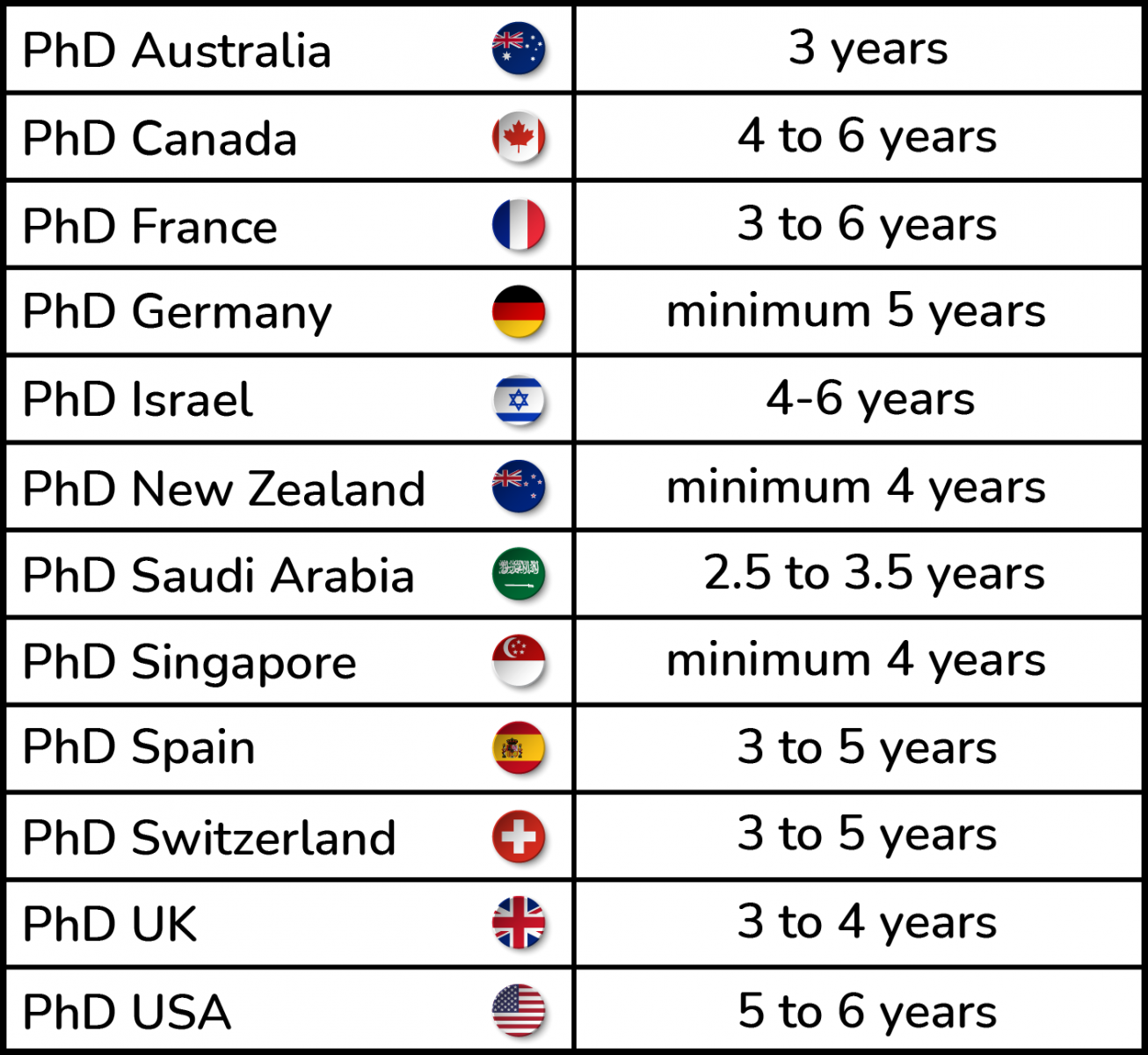 Different countries offer different time duration for the accomplishment of a PhD