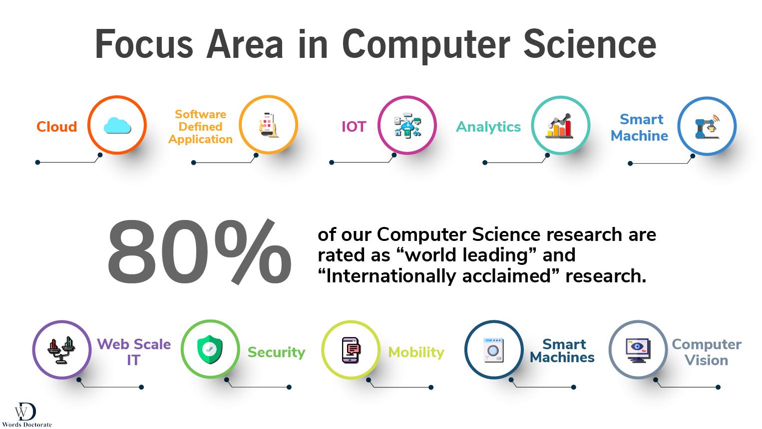 Focus Area in Computer Science