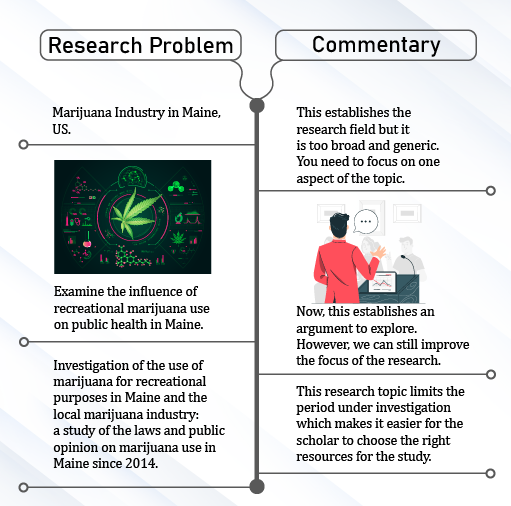 Research Problem vs Commentary - Dissertation