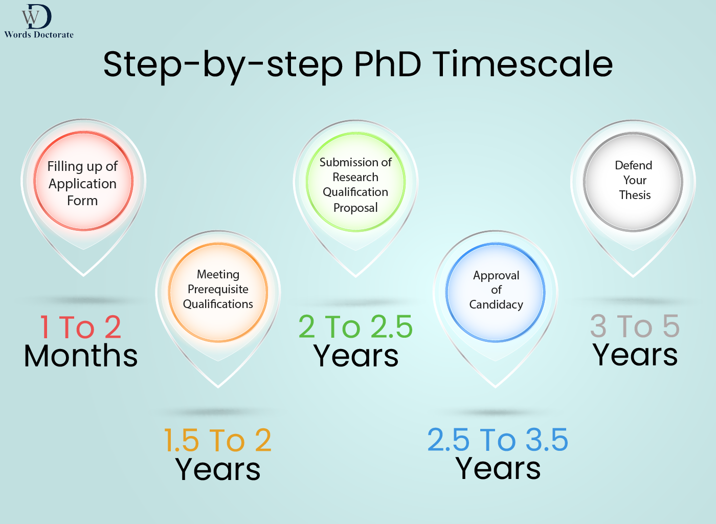Step-by-step PhD Timescale
