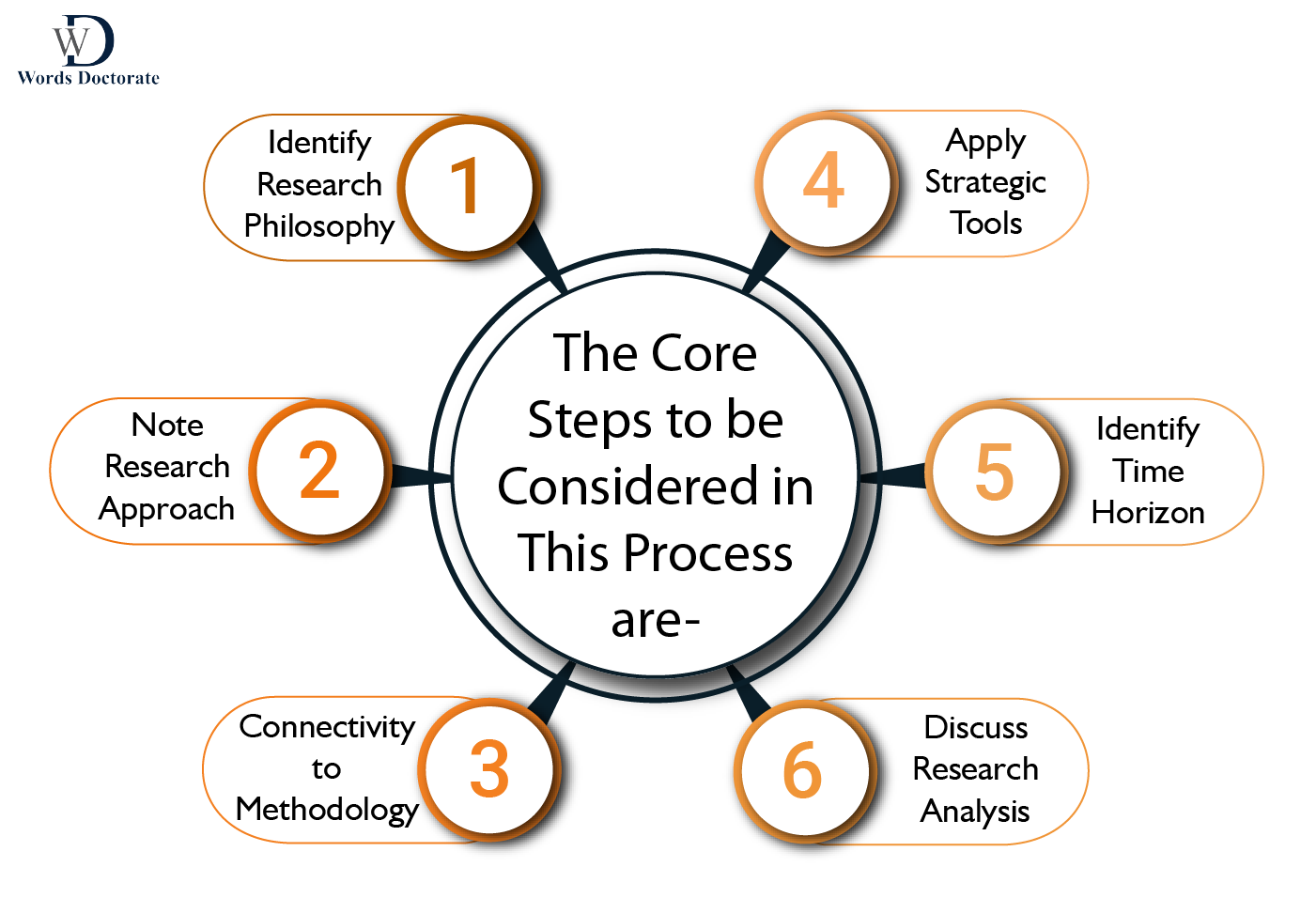 The Core Steps to be considered in this process - words doctorate