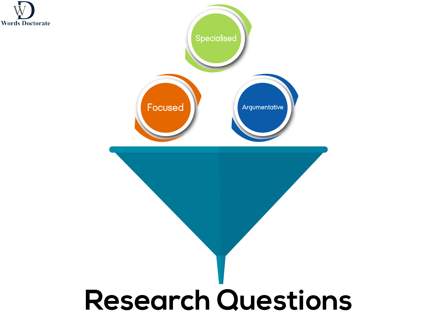 Features of research questions - Words Doctorate